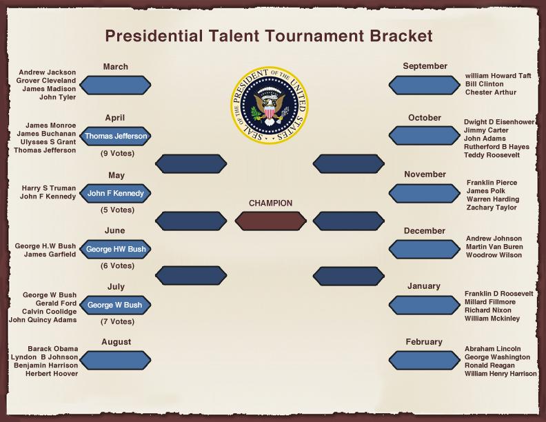presidential talent tournament bracket
